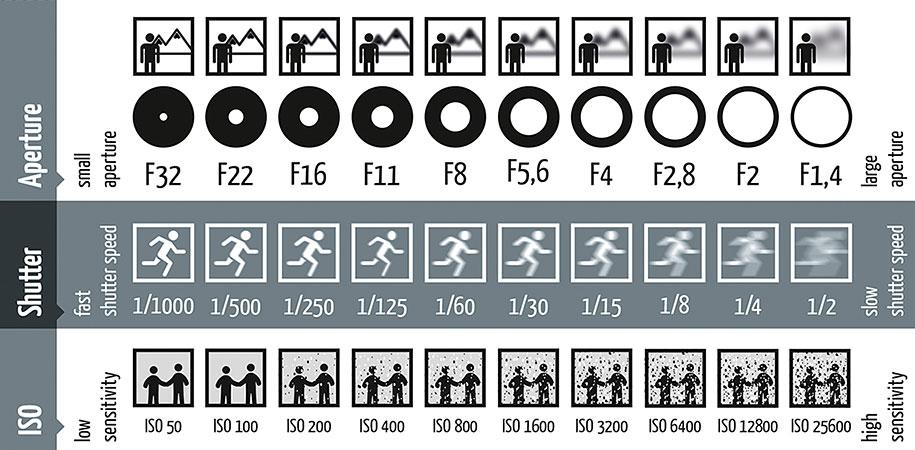 Aperture, Shutter Speed & ISO Chart